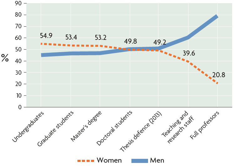 distribution of men and women in academic careers in Spain during the year 2014/2015