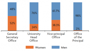 Distribution of men and women